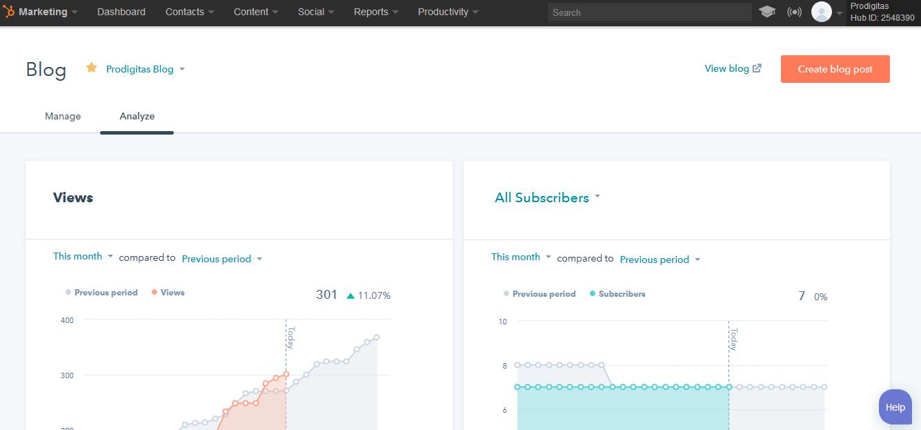 Hubspot blog analysis.png