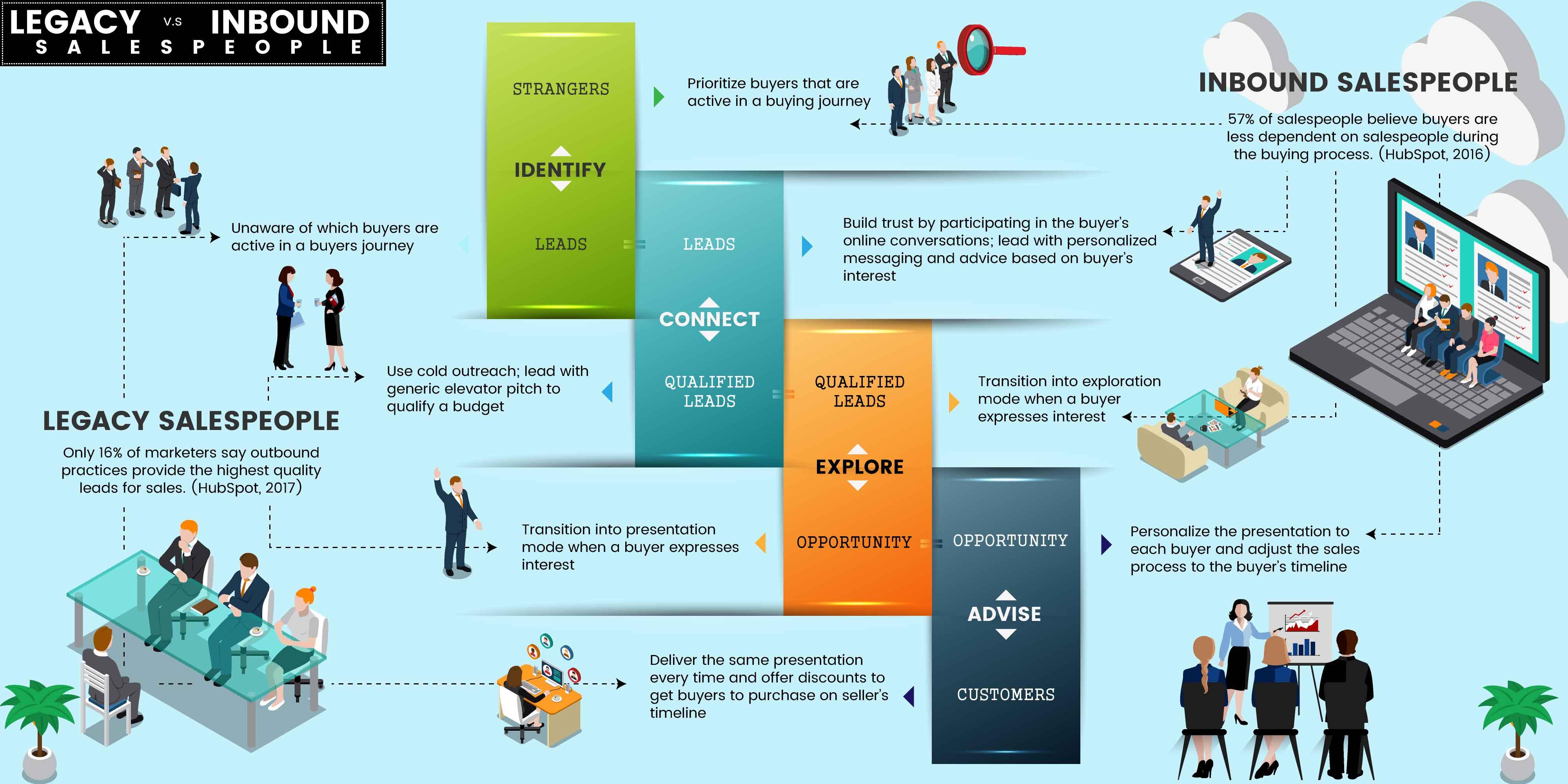 Salesperson-legacy vs inbound.jpg