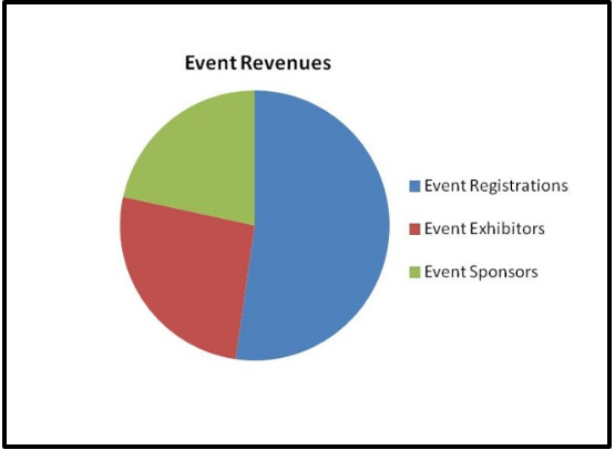 events revenue