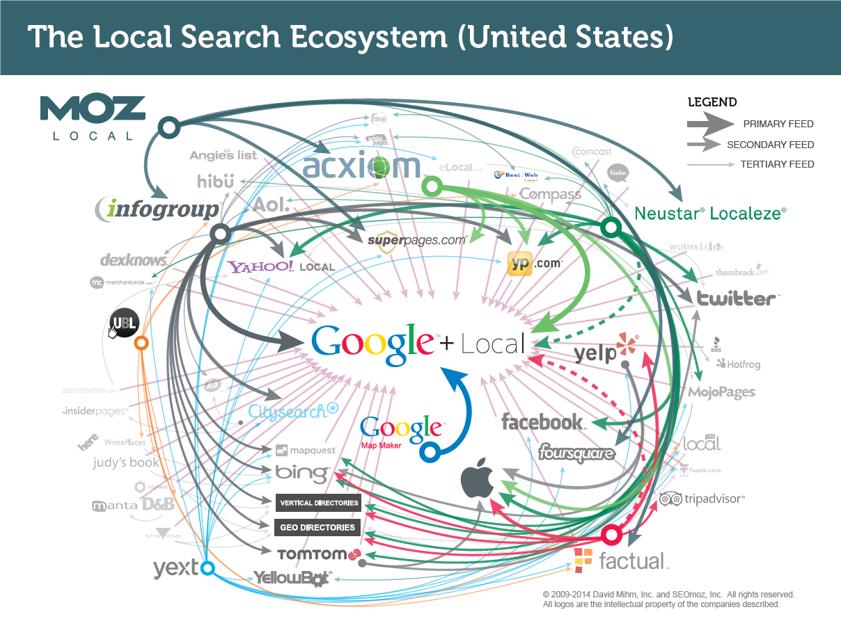local search ecosystem.png