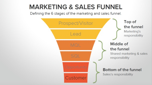 smarketing funnel.jpg