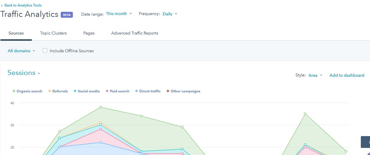 Hubspot - Traffic Analytics.png